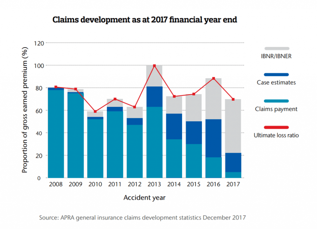 Claims development as at 2017 financial year end